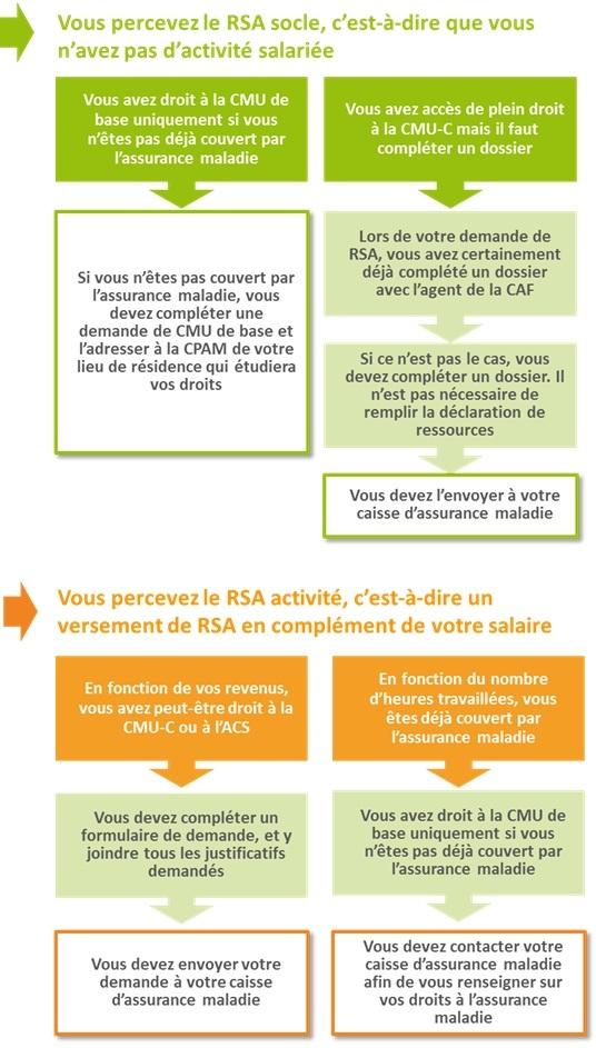 Remboursements Vision Solidarite Developpement